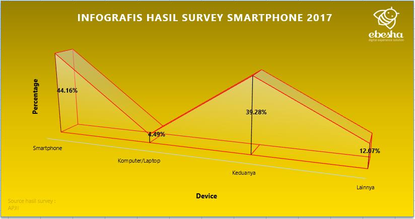 Data Statistik Survey Smartphone 2017 - APJII